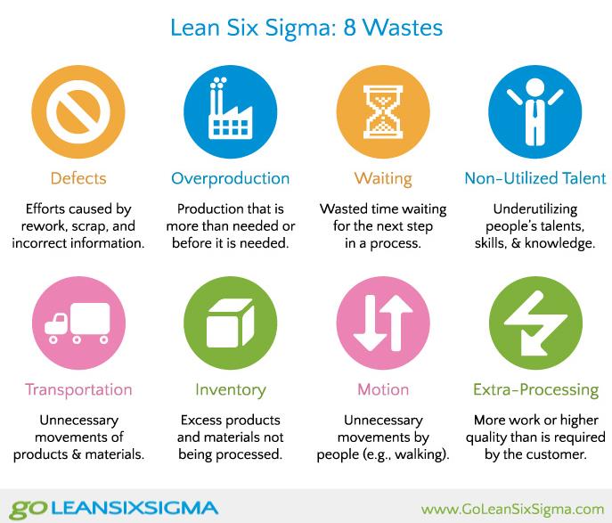 LEAN-6-Sigma-8-Wastes